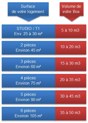 evaluation volume garde meubles[1]